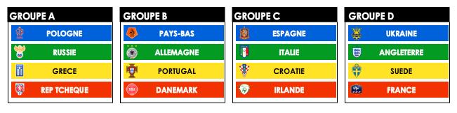 euro 2012 groupes