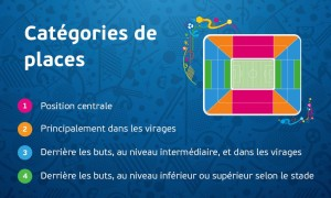 categories places Euro 2016