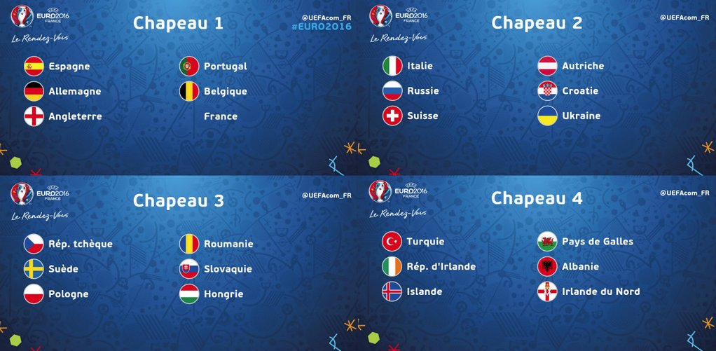 chapeaux Euro 2016 groupes