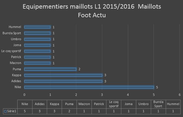 Equipementiers maillots de foot L 1 2015 2016 infographie