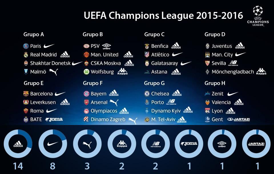 equipementiers ligue des champions 2015 2016
