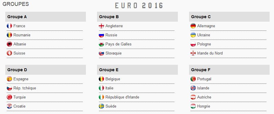 Le r sultat du tirage des groupes euro 2016 maillots - Resultat foot coupe europe ...