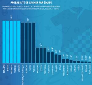 probabilité maillot vainqueur Euro 2016