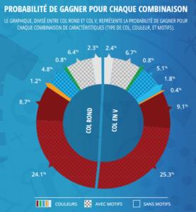 probabilité maillot vainqueur Euro 2016 combinaison