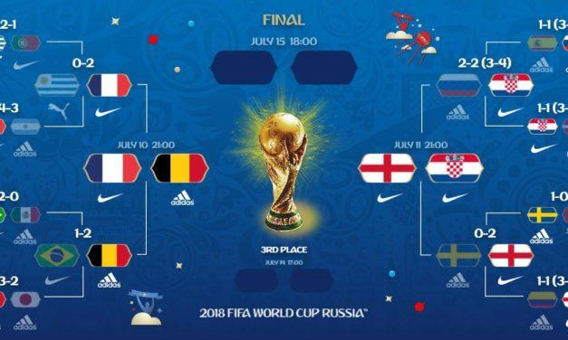 Nike remporte la Coupe du Monde 2018 sur les 8 équipementiers