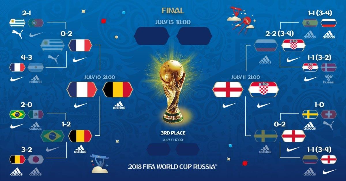 Equipementiers coupe du monde 2018 phase finale