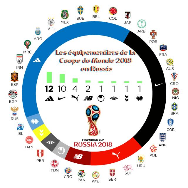 équipementiers marque maillots coupe du monde 2018