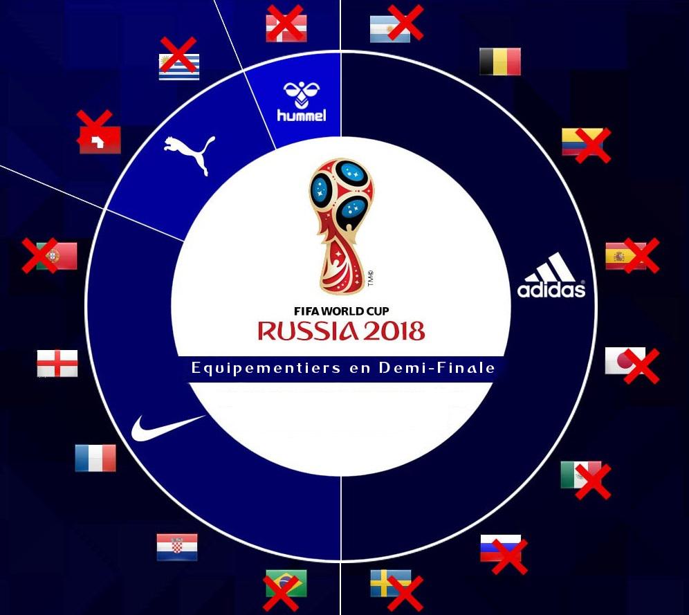 marques coupe du monde 2018 demi finale