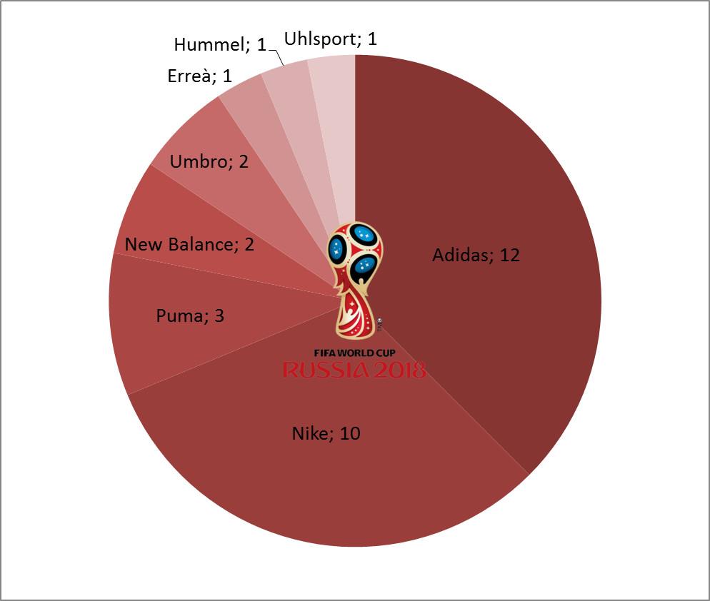 répartition des équipementiers coupe du monde 2018