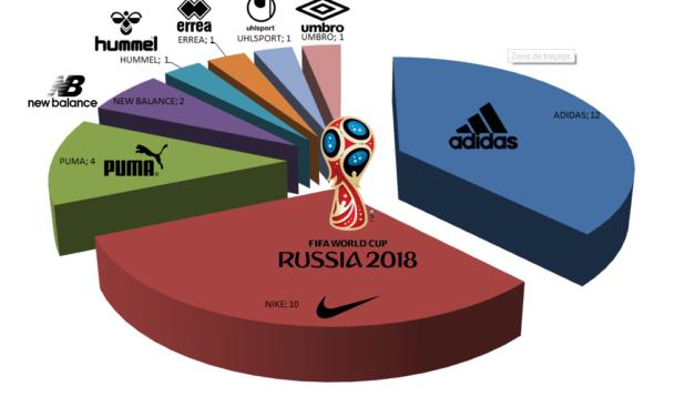 Les 8 équipementiers de la Coupe du Monde 2018 : Adidas domine