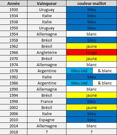 La couleur du maillot vainqueur de la coupe du monde 2018 maillots foot actu - Vainqueur coupe du monde football ...