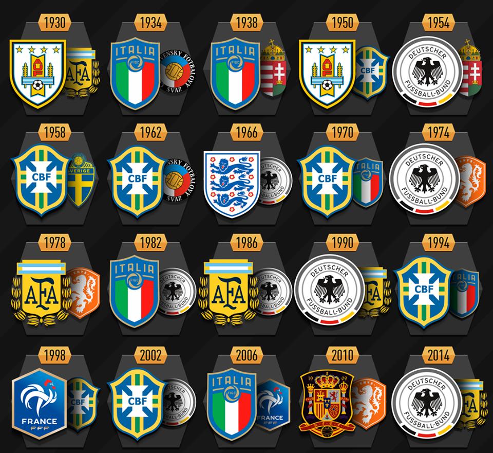La couleur du maillot vainqueur de la coupe du monde 2018 maillots foot actu - Vainqueurs coupe du monde ...