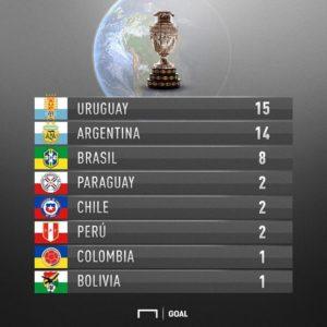 Titres de la Copa America par pays