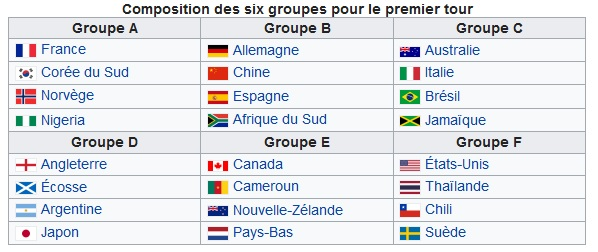 Groupes coupe du monde feminine de football 2019