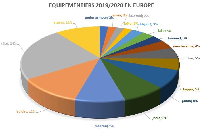 équipementiers football europe