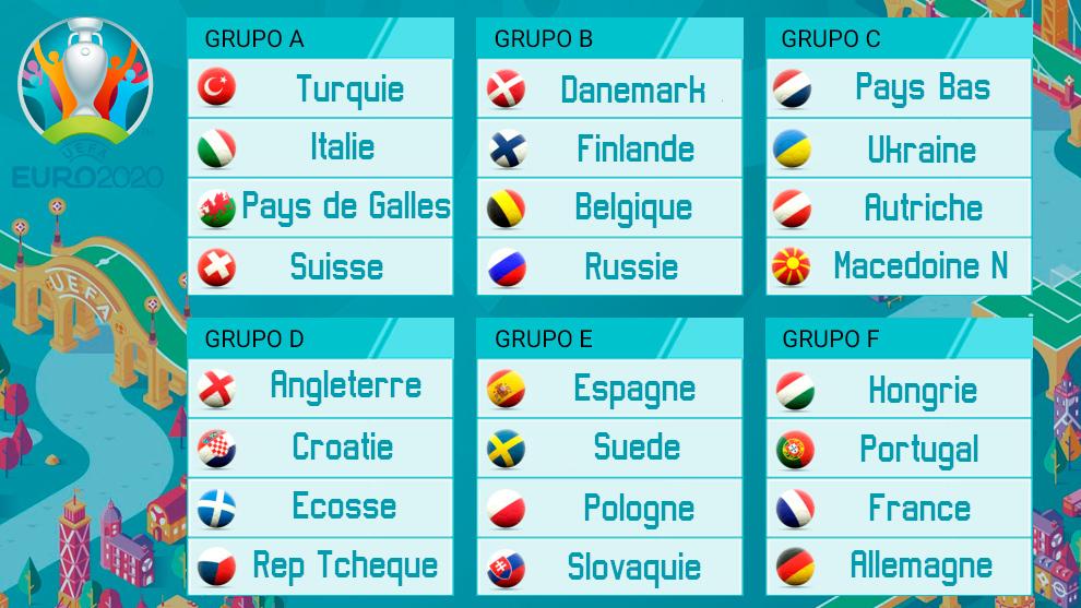 groupes Euro 2020 2021